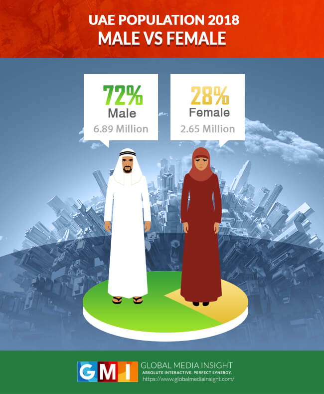 uae male vs femal population 2018 - gender wise population