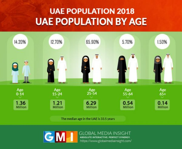 uae population stats for different age groups