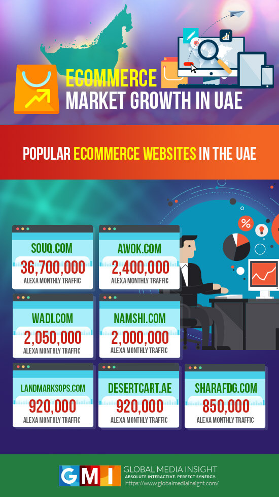 Popular Ecommerce Webistes in UAE