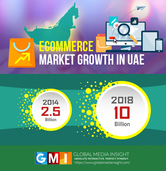 Ecommerce Market Share Growth in UAE