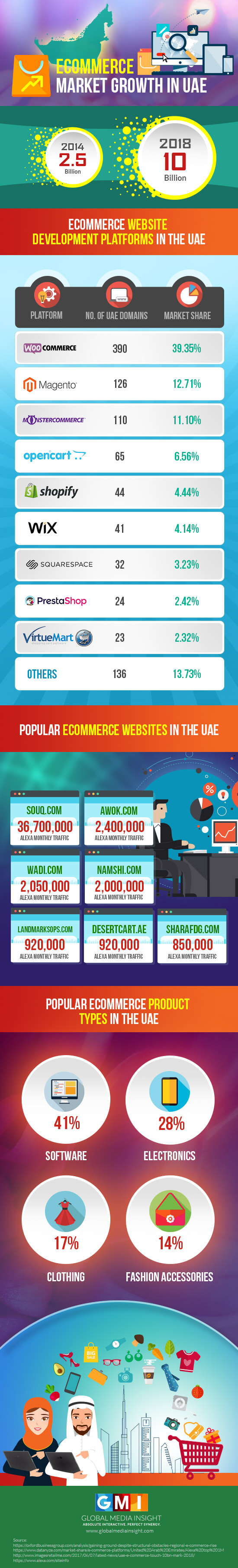 Ecommerce Market Trends & Development Platforms Infographic