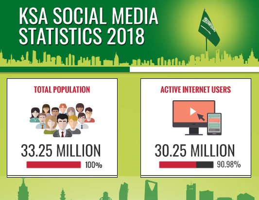 b63ca7e806fe0 Saudi Arabia Social Media Statistics 2018 - Official GMI Blog