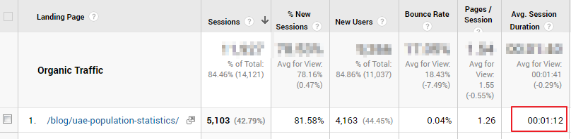 Example for Google Analytics Session Duration