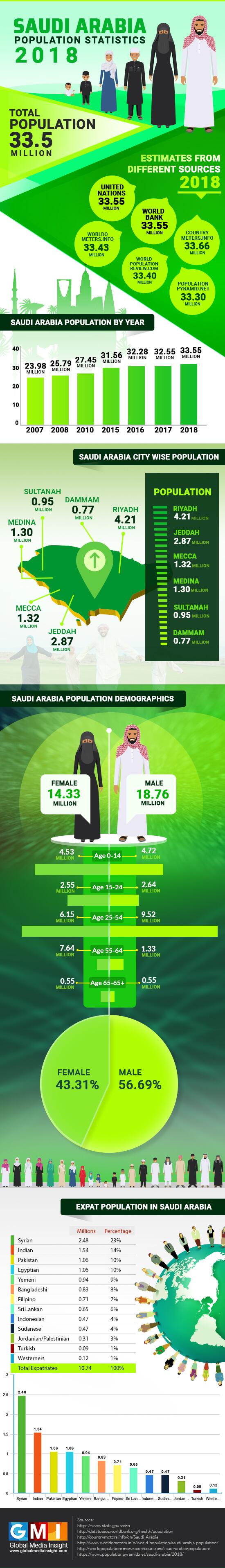 Saudi Arabia Population Statistics - 2018 Infographics