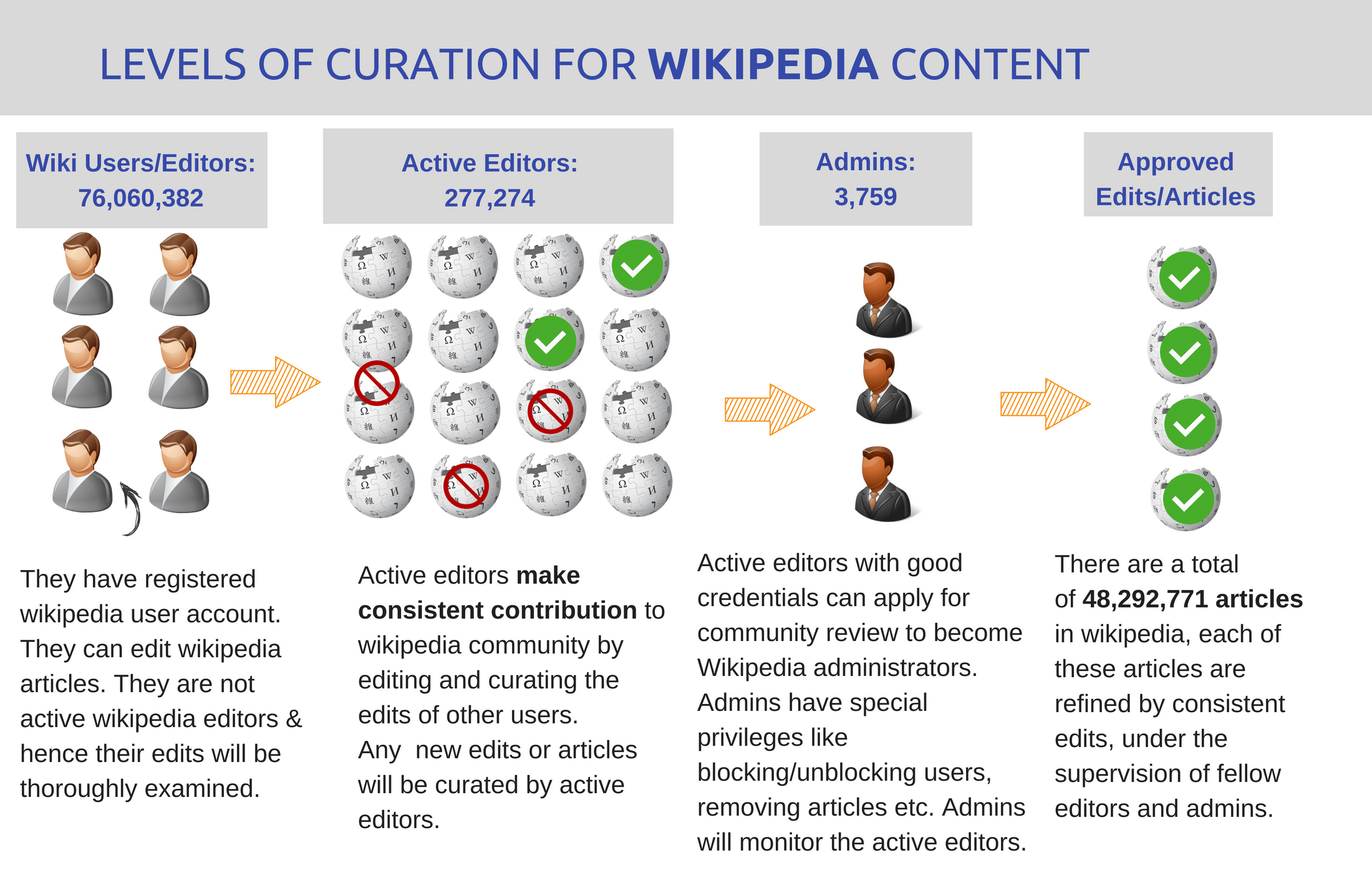 Wikipedia Page Curation Levels