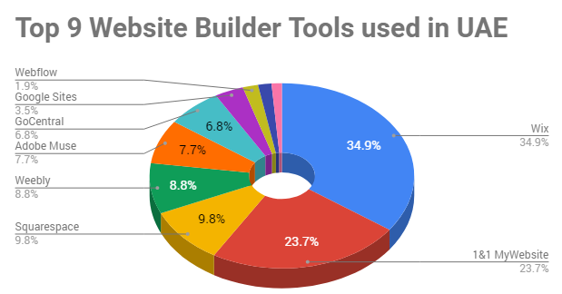 Top 9 Website Builders 2018 Review & Stats