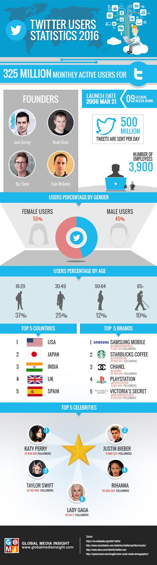 Twitter users Statistics 2016