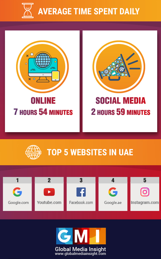 Average time spent daily on internet in uae