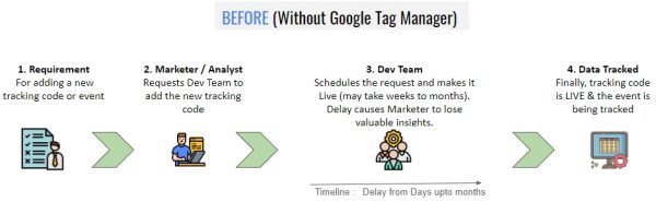 Benefits of Google Tag Manager