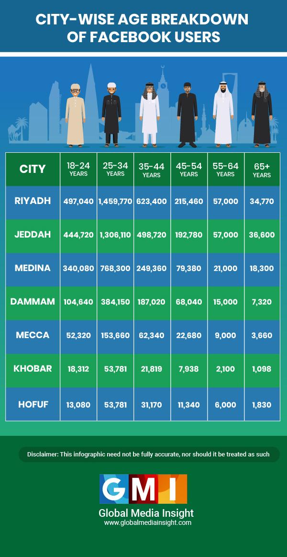 City Wise Breakdown