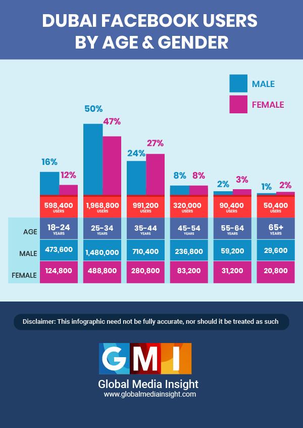 dubai facebook users stats gender