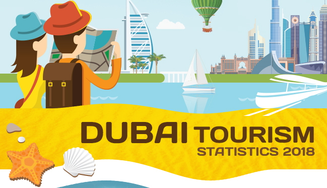 Dubai Tourism Statistics 2018 | Most Visited Dubai Tourist