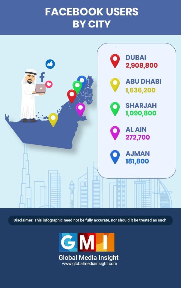 dubai facebook stats by city