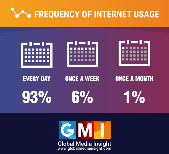 internet usage frequency in uae