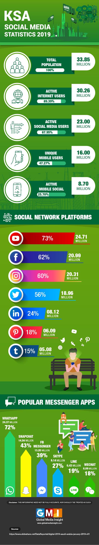 KSA Social media stats