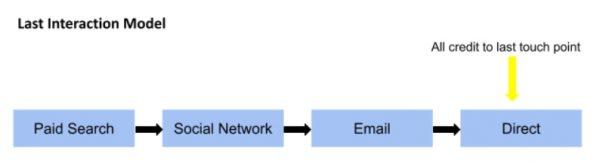 Last Interaction Model