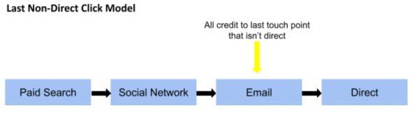 Last Non-Direct Click Model
