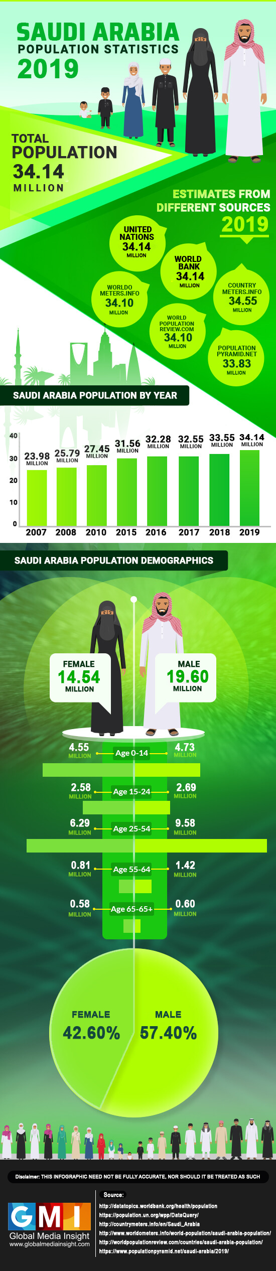 population of saudi arabia