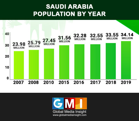 KSA population by year