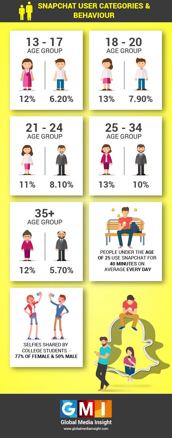 Snapchat Demographics 2019