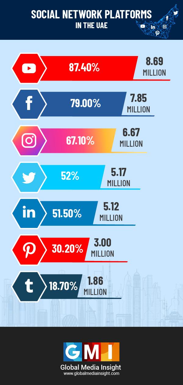 Social Media Platforms 2021