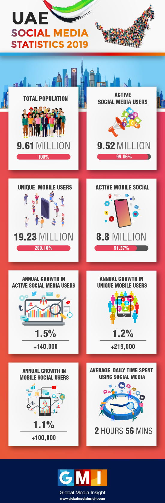 UAE Social Media Statistics 2019 (Infographics Included) | GMI