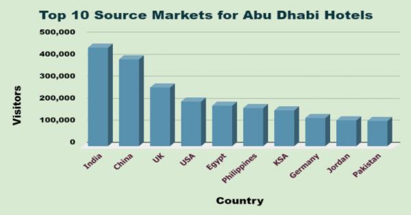 Abu Dhabi Top Source Markets
