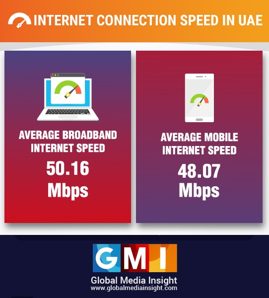 internet connection speed in uae
