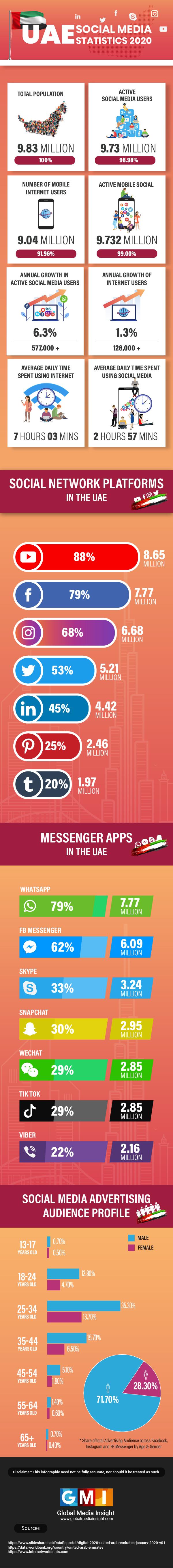UAE Social Media Statistics