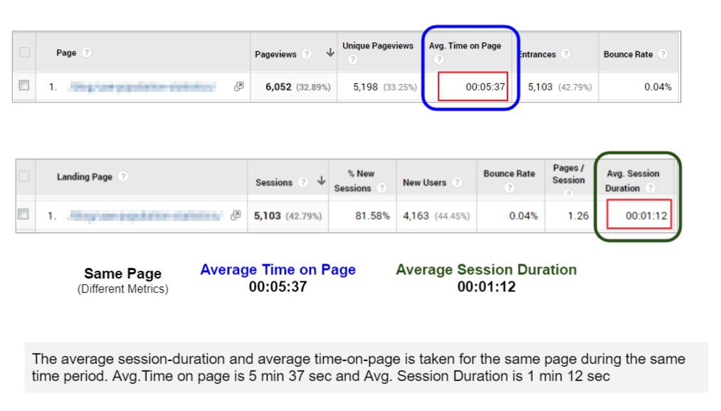 avg. time on page vs avg session duration