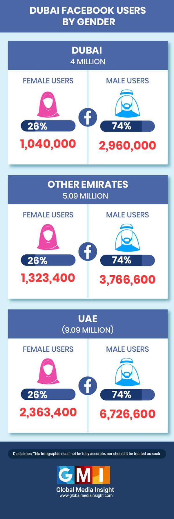 facebook statistics dubai by gender