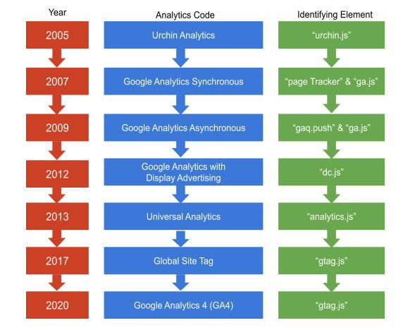 google analytics javaScript