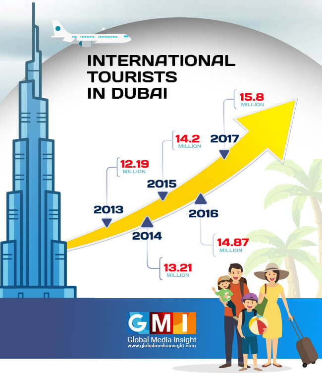 international tourists dubai