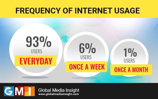 Internet Usage in UAE