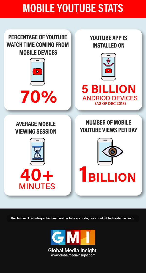 mobile youtube stats