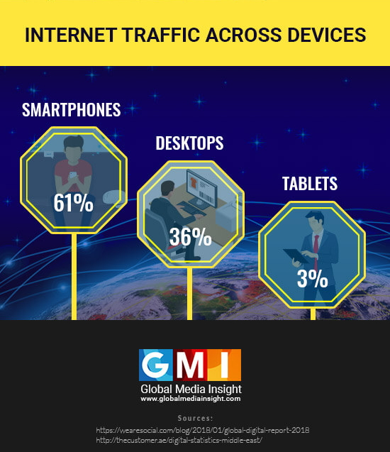 Most popular devices in uae for internet users