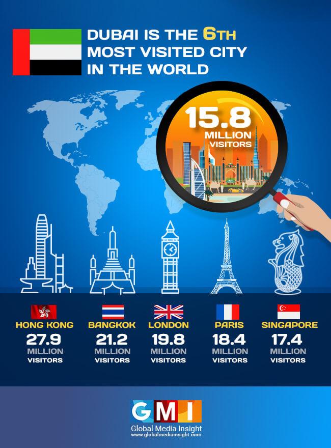 Dubai Tourism Statistics 2018   Most Visited Dubai Tourist