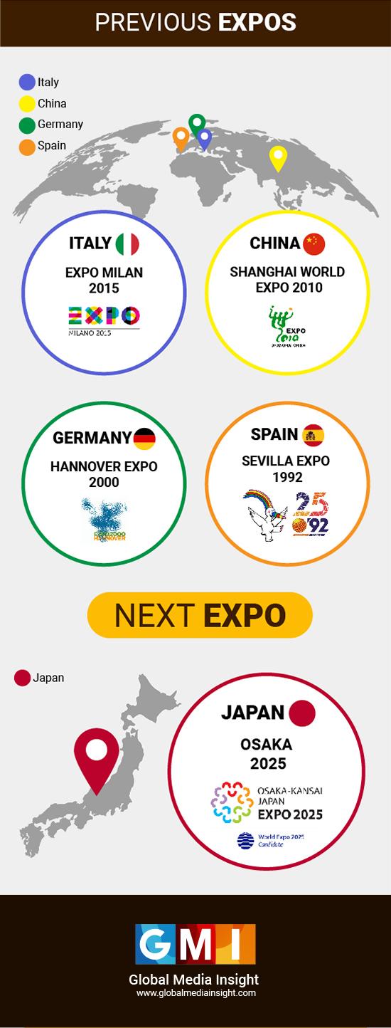 previous global expos