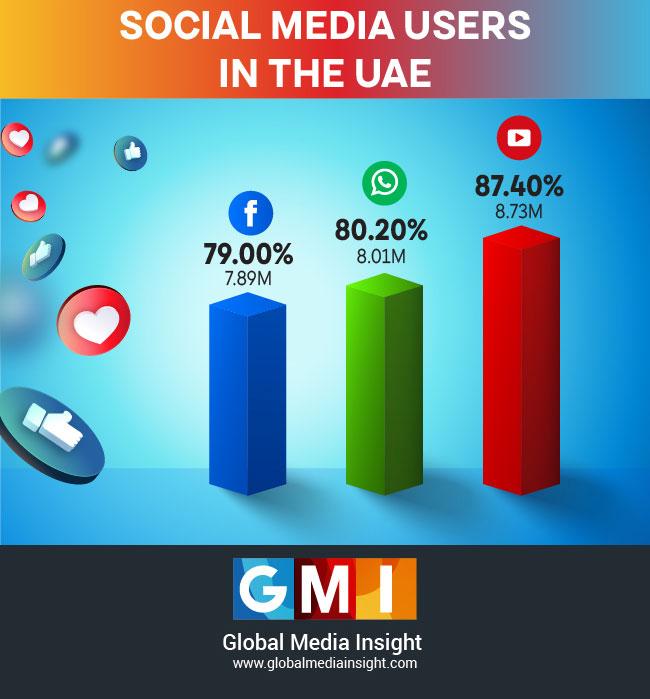 social media user statistics in UAE