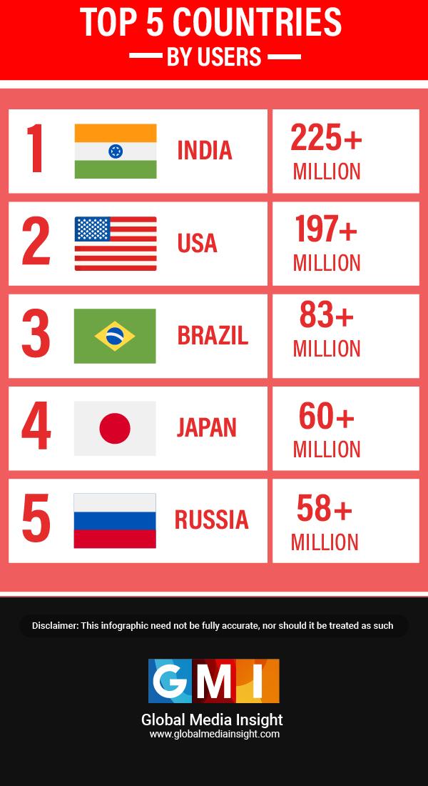 top 5 regions