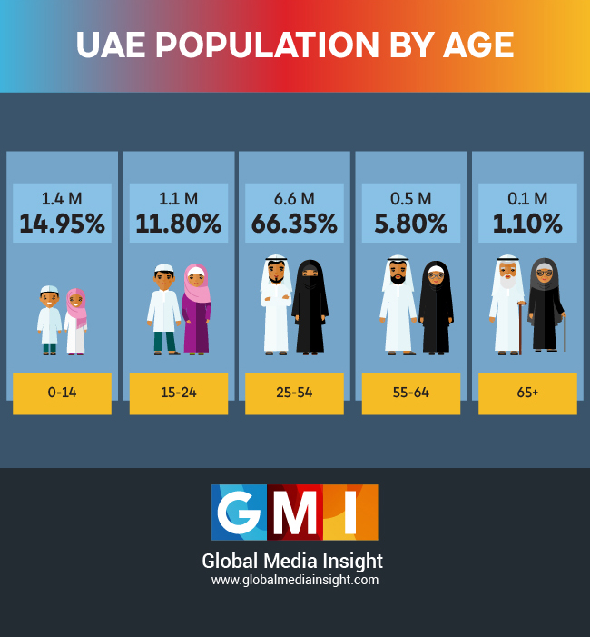 UAE population by age in 2021