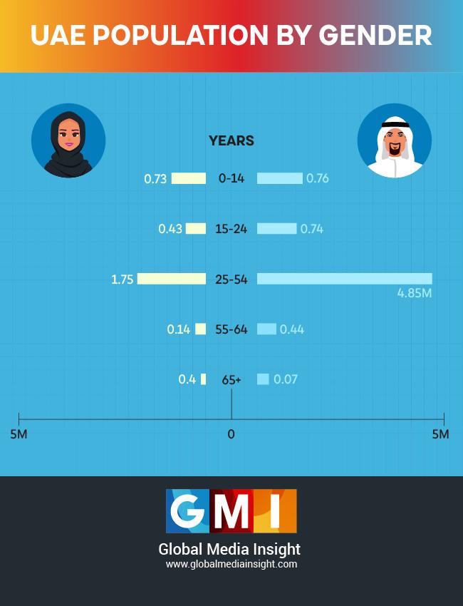 UAE population by gender statistics