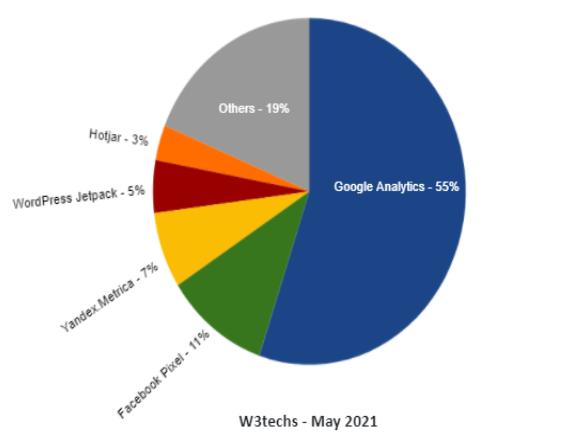 google analytics percentage
